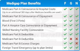 Medicare Comparison Chart Pin On All About Medigap Plans
