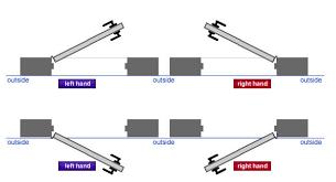 Commercial Door Handing Chart Door Hardware 101 Your Guide To Purchasing Door Hardware