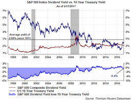 Ten Year Treasury Yield Chart The Significance Of The S P 500 Yield Falling Below The 10