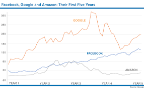 Stock Comparison Chart 5 Years After Their Ipos Facebook Vs Google Vs Amazon