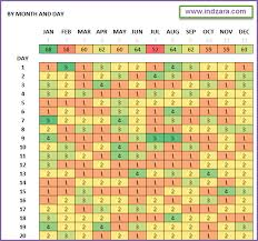 heatmap in excel heat map excel template calendar template word