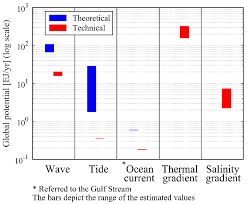 St Simons Tide Chart 2017 Energies Free Full Text Ocean Renewable Energy Potential