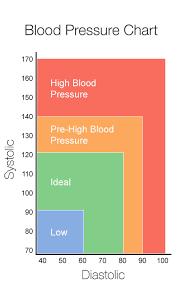 New High Blood Pressure Chart Testing Blood Pressure Understanding Blood Pressure Reading