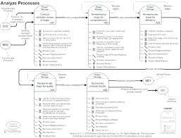 Simple Process Map Process Flow Map Template