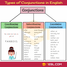 Conjunctions Useful List Of Conjunctions With Examples 7
