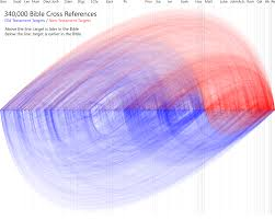 Bible Cross References Visualization Openbibleinfo Blog