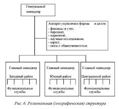 Организационные структуры инновационного Предприятия курсовая  Организационные структуры инновационного предприятия курсовая подробнее