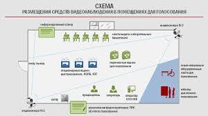 Центральная избирательная комиссия Российской Федерации И мы заинтересованы в том чтобы видеонаблюдение не заменяло реальных наблюдателей Чем больше будет наблюдателей на участках тем больше будет порядка