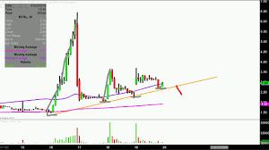 Mer Stock Chart Mer Telemanagement Solutions Ltd Mtsl Stock Chart Technical Analysis For 07 19 18