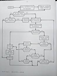 Best Flow Chart App 51 Qualified Best Flow Chart Ever