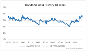 3ms Steady Dividend Continues To Climb Investment U