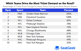 Seahawks Ticket Price Chart The Visiting Sports Teams That Drive The Highest Ticket Demand