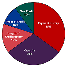 Credit Score Breakdown Pie Chart All About Fico Credit Scoring Creekview Realty