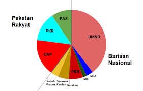 2013 Malaysian General Election Wikipedia