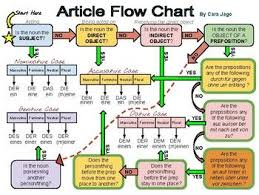 German Article Flow Chart German Resources German Grammar