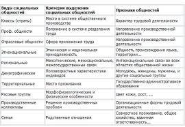 Курсовая работа Проблема формирования среднего класса в России  возникающее как непреднамеренное следствие социальных отношений и воспроизводящееся в каждом следующем поколении Таким образом С С является важнейшей
