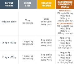 Renal Dosing Chart Pediatric Dosing And Formulations Vimpat Lacosamide Cv