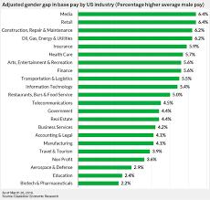 measure gender pay gap