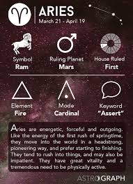 What Does Mars Mean In Birth Chart Astrograph Aries In Astrology