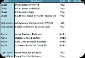 The Best Business Credit Cards For Your Small Business Physician