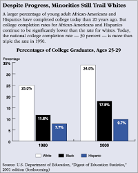affirmative action in undergraduate admissions cqr r20010921 someprogress gif