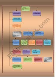 Noun Picture Chart Noun Chart Esl Worksheet By Maheshrade