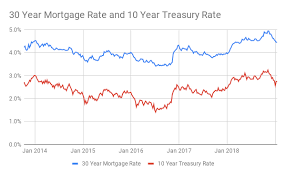 Fed Funds Rate Vs Mortgage Rates Chart How Does The Fed Rate Affect Mortgage Rates