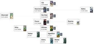 Shin Megami Tensei Iv Apocalypse Fusion Chart Reasonable Shin Megami Tensei Fusion Chart Shin Megami