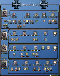 Flow Charts Tech Trees For All Factions Coh2 Org