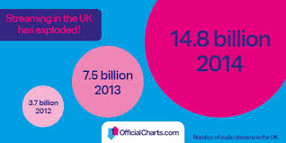 Uk Album Charts To Incorporate Spotify And Other Music