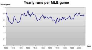 Mlb Chart Standings Major League Baseball Wikipedia