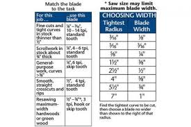 Bandsaw Blade Tpi Chart Match Your Bandsaw Blade To The Job Then Set Up The Saw For