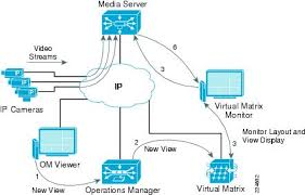 ip video surveillance design guide planning and design ip video when requesting
