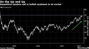 Wti Oil Rises Above 70 A Barrel On U S Iran Sanctions