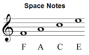 Spaces of the treble clef. Notes Names Of Treble Clef Spaces Music Notes Music Theory Worksheets Learning Music Notes