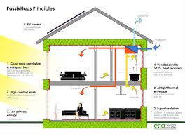 mkpassivehouse diagram simple efficient house plans floor pl home