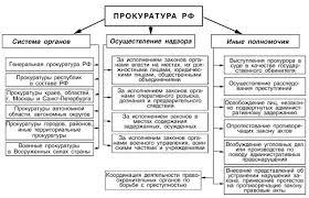Государство и право Структура государственного механизма  Прокуратура РФ