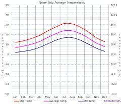 Average Temperatures In Rome Italy Temperature