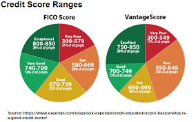 18 Prototypal Credit Score Chart Range