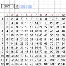 Multiplication Tables Through 12 The 2 5 1 X 2 5 1 Multiplication Table Download Scientific Diagram