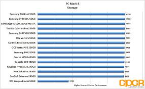 Review Samsung 840 Evo 250gb Msata Ssd Custom Pc Review