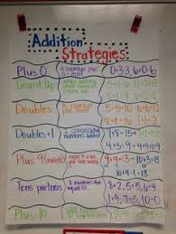 101 Best Addition Anchor Charts Images Math Anchor Charts