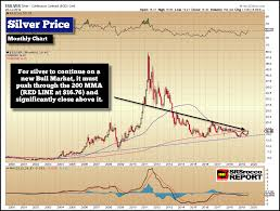 20 Year Silver Chart Silver Price Is This The Year For A New Bull Market