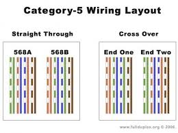 category 6 wiring diagram wiring diagram shrutiradio how to make cat6 cable at Cat 6 Wiring Diagram