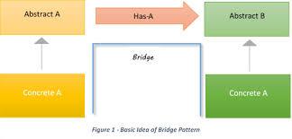 What Is Design Pattern Unique What Is Bridge Design Pattern Java Code Gists