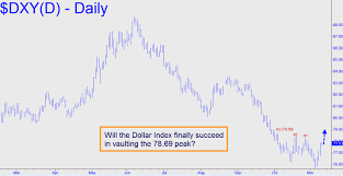 Dollar Index Chart Live Currency Exchange Rates