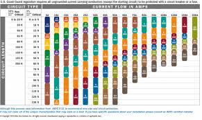 Wire Size Chart Ih8mud Forum