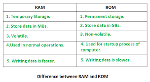 Types Of Memory Chart Random Access Memory Ram And Read Only Memory Rom