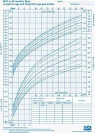 Detailed Who Growth Chart Weight For Height Bra Size Chart