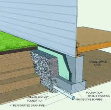french drain construction. Wonderful French French Drain Throughout Construction